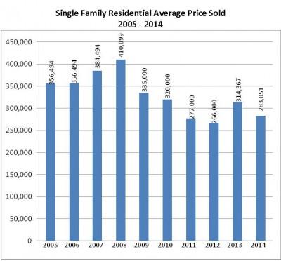 Average SF Home Price