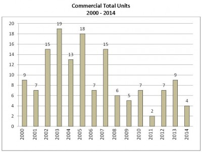 Commerical Units Sold