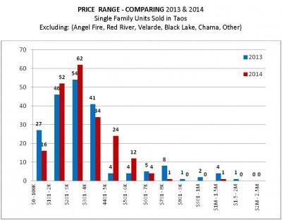 Price Range Comparison Chart