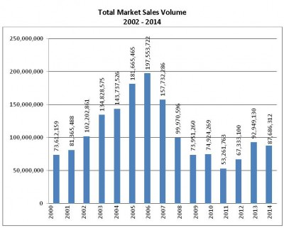 Total Market Sales Volumne