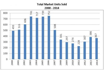 Total Market Total Sales